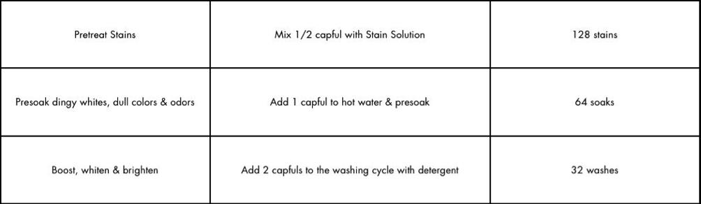 All-Purpose Bleach Alternative Washing Chart